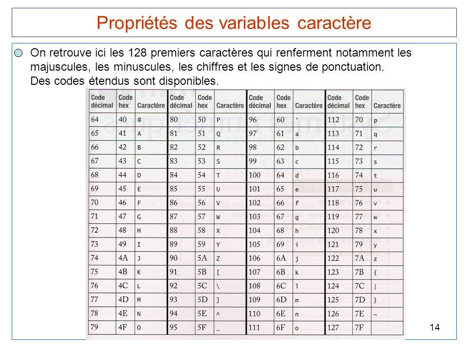 14 Propriétés des variables caractère On retrouve ici les 128 premiers caractères qui renferment notamment les majuscules, les minuscules, les chiffre