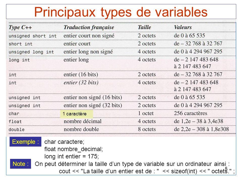6 Taille des variables Chaque emplacement en mémoire a la taille d'un octet, i.e.