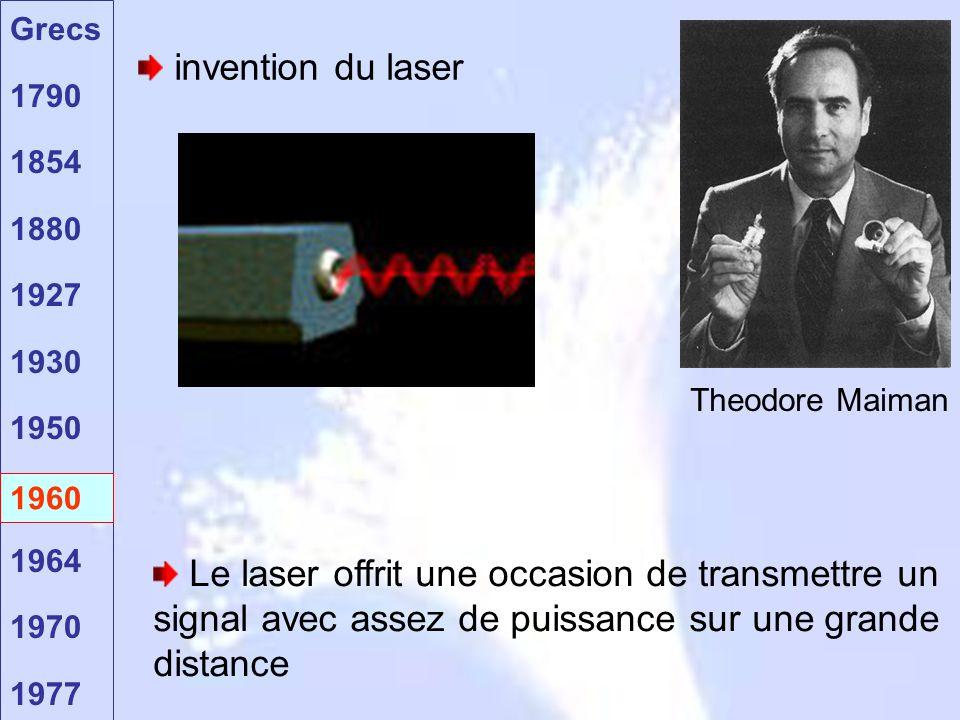 Grecs 1790 1854 1880 1927 1930 1950 1960 1964 1970 1977 1960 invention du laser Le laser offrit une occasion de transmettre un signal avec assez de pu