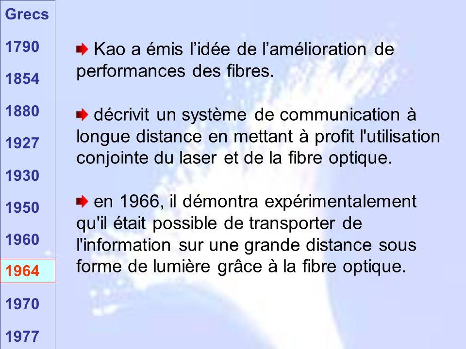 Grecs 1790 1854 1880 1927 1930 1950 1960 1964 1970 1977 1964 Kao a émis l'idée de l'amélioration de performances des fibres. décrivit un système de co