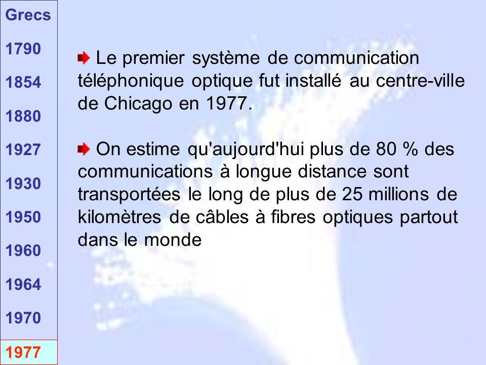 Grecs 1790 1854 1880 1927 1930 1950 1960 1964 1970 1977 Le premier système de communication téléphonique optique fut installé au centre-ville de Chica