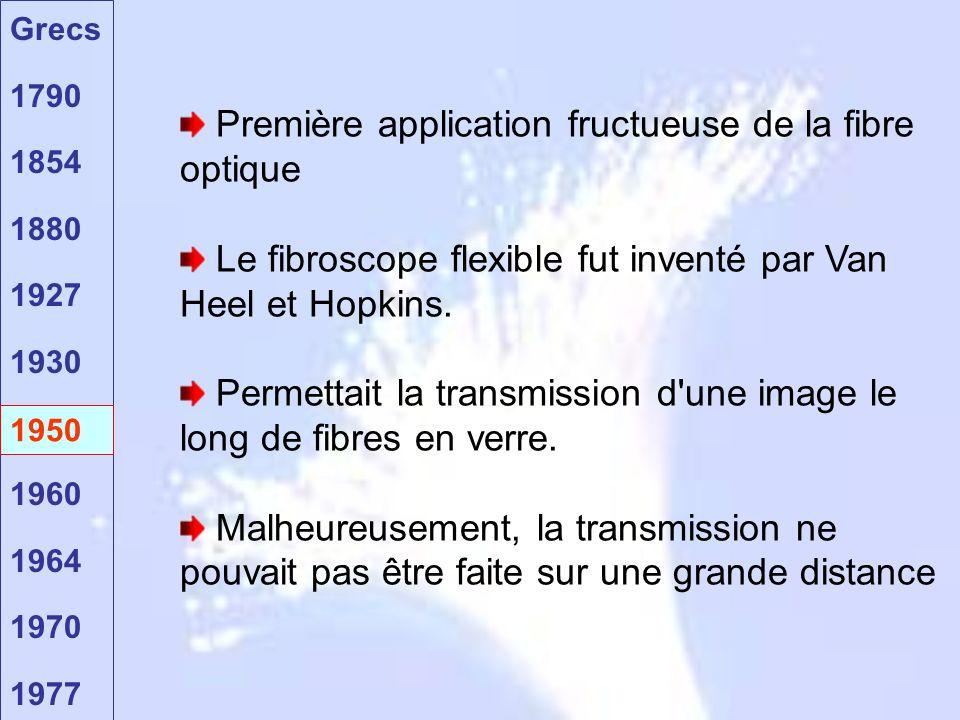 Grecs 1790 1854 1880 1927 1930 1950 1960 1964 1970 1977 1950 Première application fructueuse de la fibre optique Le fibroscope flexible fut inventé pa