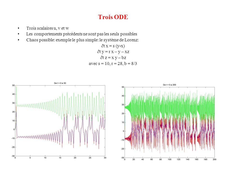Trois ODE •Trois scalaires u, v et w •Les comportements précédents ne sont pas les seuls possibles •Chaos possible: exemple le plus simple: le système