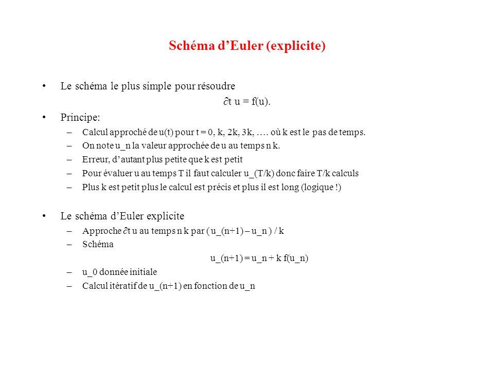 Schéma d'Euler (explicite) •Le schéma le plus simple pour résoudre ∂t u = f(u). •Principe: –Calcul approché de u(t) pour t = 0, k, 2k, 3k, …. où k est