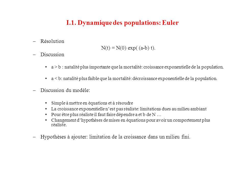 I.1. Dynamique des populations: Euler –Résolution N(t) = N(0) exp( (a-b) t). –Discussion •a > b : natalité plus importante que la mortalité: croissanc