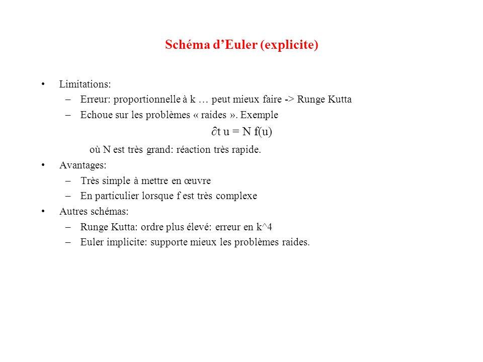 Schéma d'Euler (explicite) •Limitations: –Erreur: proportionnelle à k … peut mieux faire -> Runge Kutta –Echoue sur les problèmes « raides ». Exemple