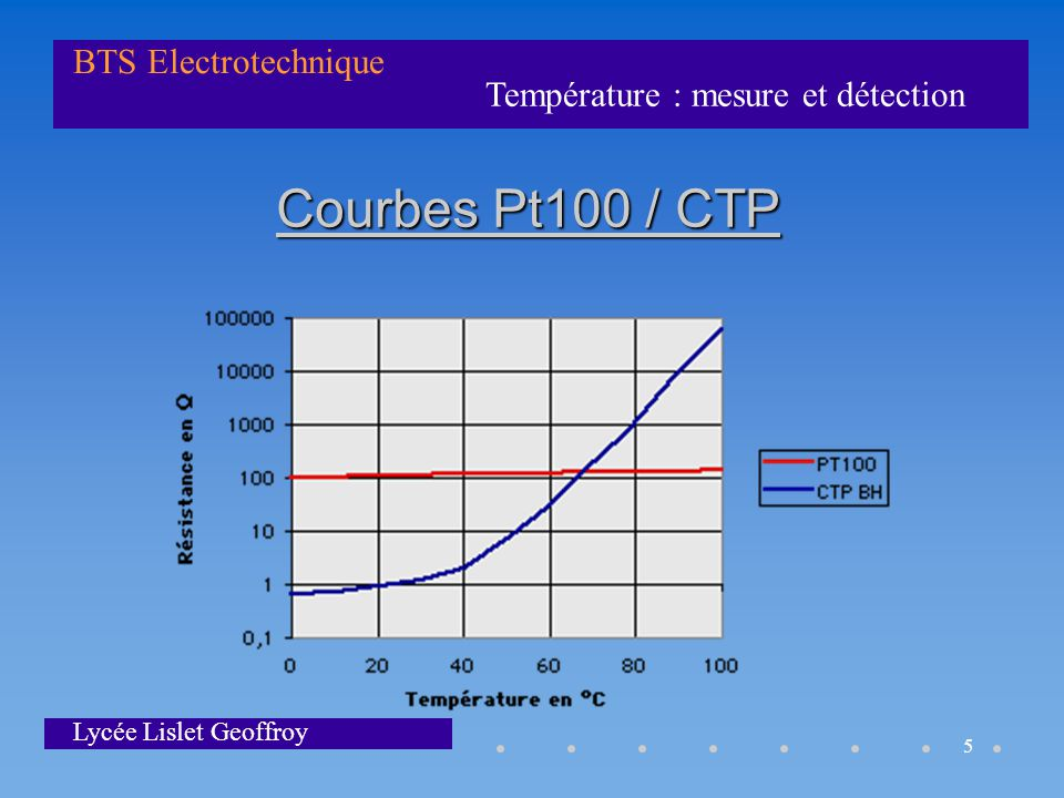 Température : mesure et détection BTS Electrotechnique Lycée Lislet Geoffroy 5 Courbes Pt100 / CTP