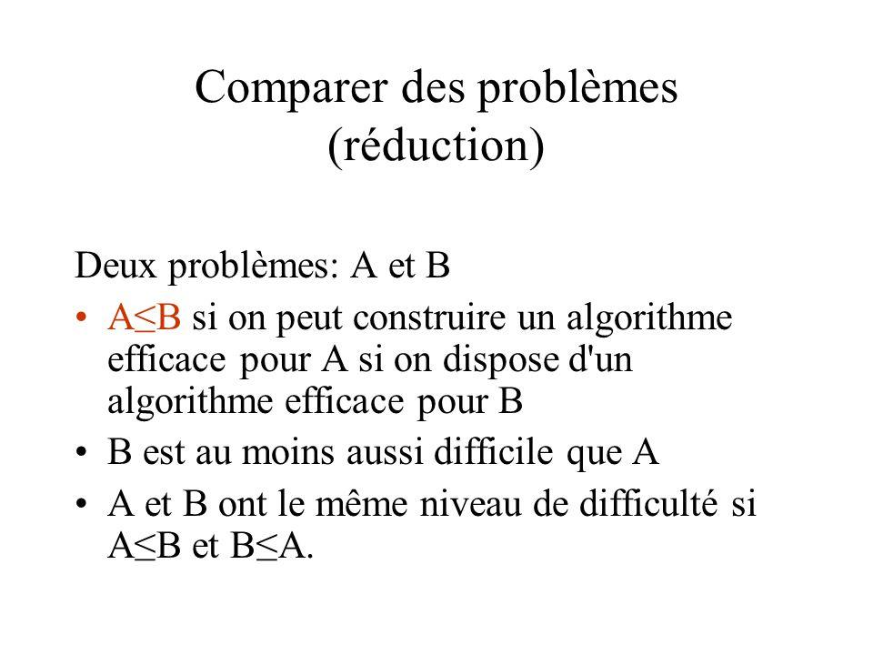 Comparer des problèmes (réduction) Deux problèmes: A et B •A≤B si on peut construire un algorithme efficace pour A si on dispose d'un algorithme effic