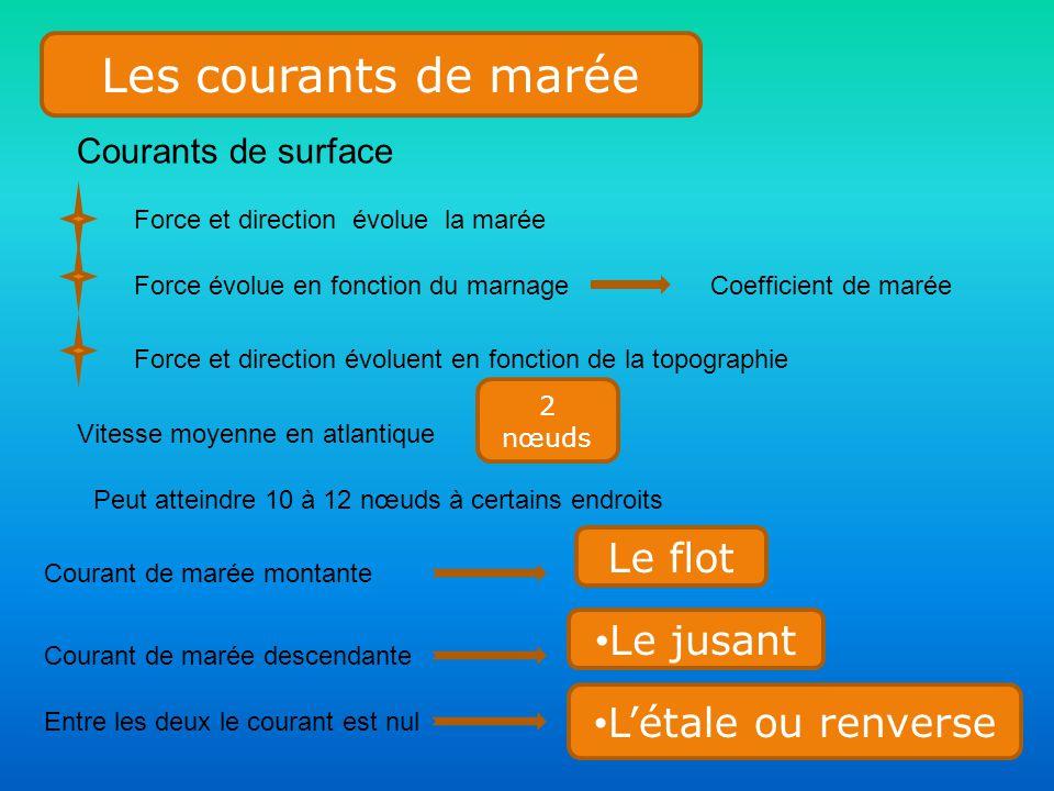 Les courants de marée Force et direction évolue la marée Force évolue en fonction du marnageCoefficient de marée Force et direction évoluent en foncti