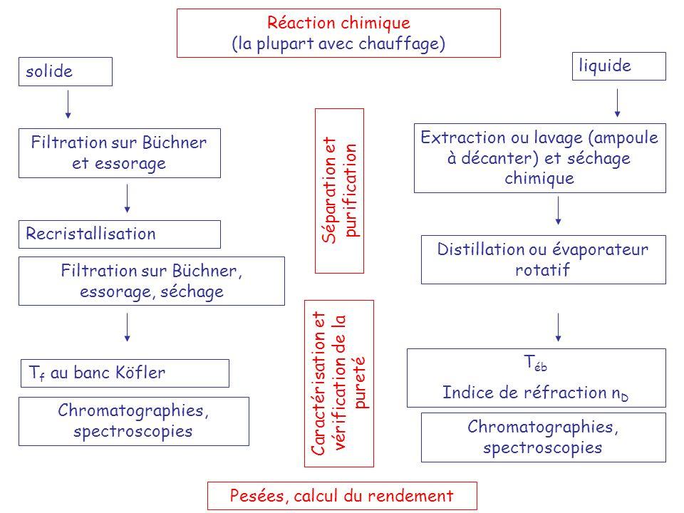 Réaction chimique (la plupart avec chauffage) solide liquide Filtration sur Büchner et essorage Recristallisation Filtration sur Büchner, essorage, sé