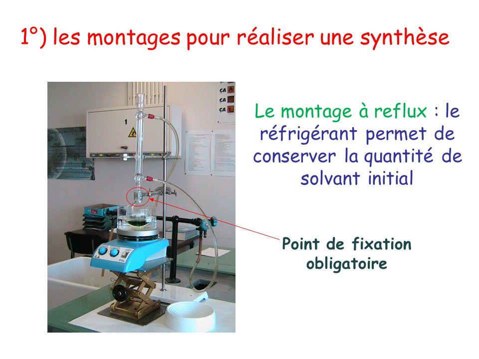 Le montage à reflux : le réfrigérant permet de conserver la quantité de solvant initial Point de fixation obligatoire 1°) les montages pour réaliser u
