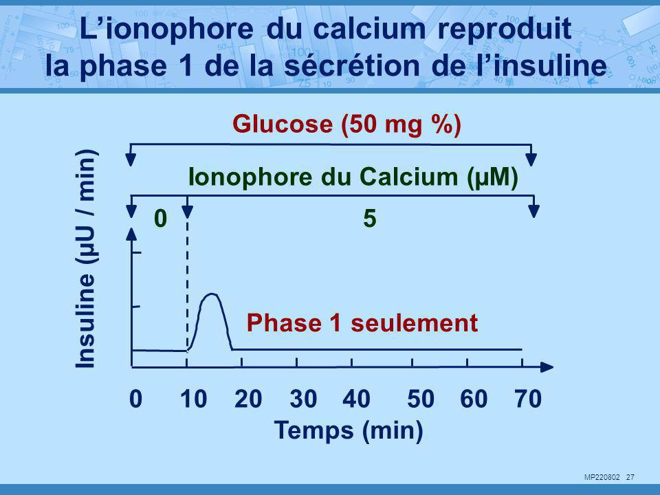 MP220802 27 Insuline (µU / min) Temps (min) 102030405060700 Ionophore du Calcium (µM) 05 Glucose (50 mg %) Phase 1 seulement L'ionophore du calcium re