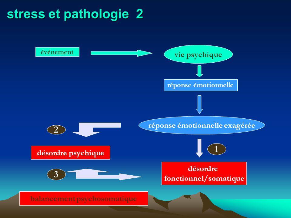 stress et pathologie 2 événement vie psychique réponse émotionnelle réponse émotionnelle exagérée 2 désordre psychique désordre fonctionnel/somatique