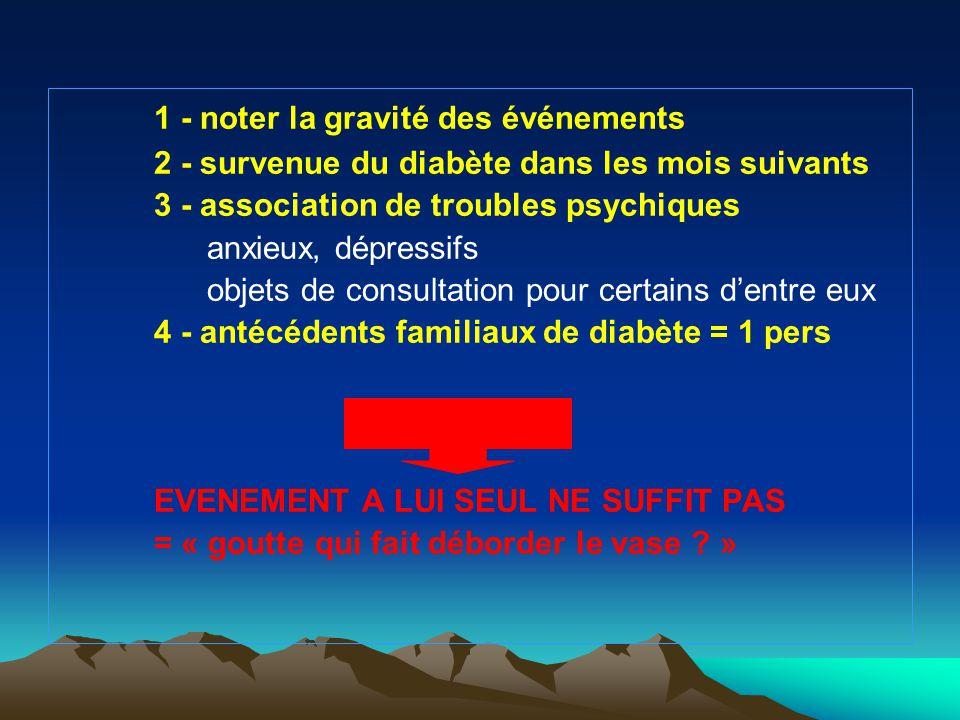 1 - noter la gravité des événements 2 - survenue du diabète dans les mois suivants 3 - association de troubles psychiques anxieux, dépressifs objets d