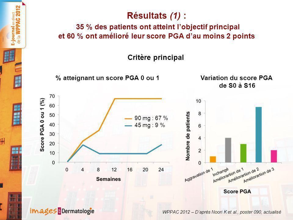 Résultats (1) : 35 % des patients ont atteint l'objectif principal et 60 % ont amélioré leur score PGA d'au moins 2 points WPPAC 2012 – D'après Noori