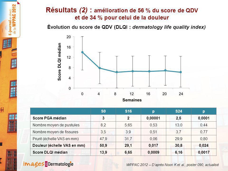 Résultats (2) : amélioration de 56 % du score de QDV et de 34 % pour celui de la douleur S0S16pS24p Score PGA médian320,000012,50,0001 Nombre moyen de