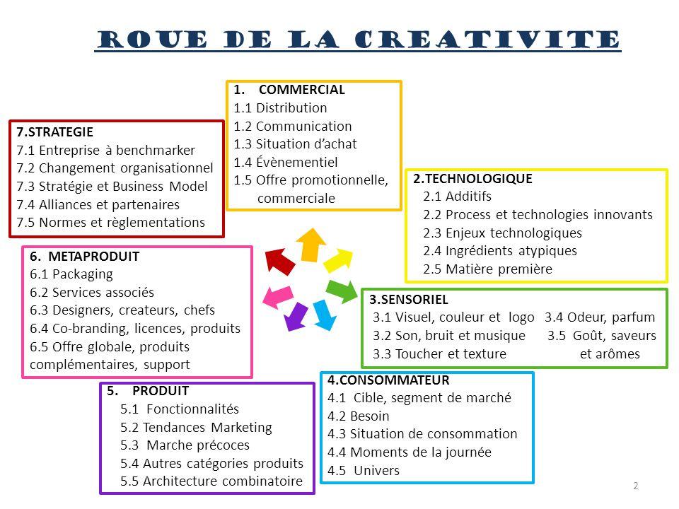 ROUE DE LA CREATIVITE 1.COMMERCIAL 1.1 Distribution 1.2 Communication 1.3 Situation d'achat 1.4 Évènementiel 1.5 Offre promotionnelle, commerciale 2.T