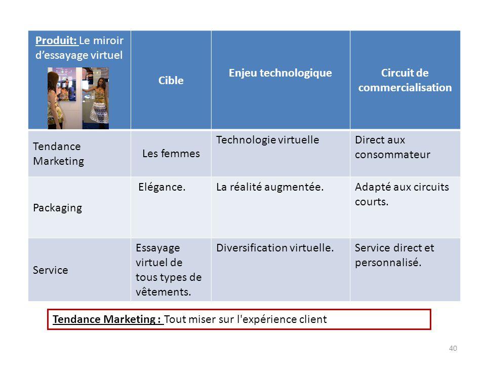 Produit: Le miroir d'essayage virtuel Cible Enjeu technologiqueCircuit de commercialisation Tendance Marketing Les femmes Technologie virtuelleDirect