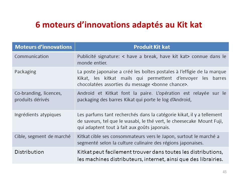 6 moteurs d'innovations adaptés au Kit kat Moteurs d'innovationsProduit Kit kat CommunicationPublicité signature: connue dans le monde entier. Packagi