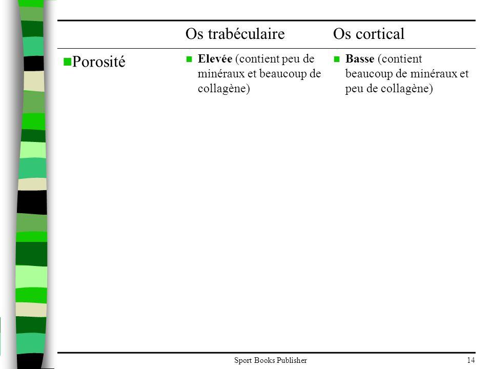 Sport Books Publisher14 Os trabéculaireOs cortical  Porosité  Elevée (contient peu de minéraux et beaucoup de collagène)  Basse (contient beaucoup de minéraux et peu de collagène)