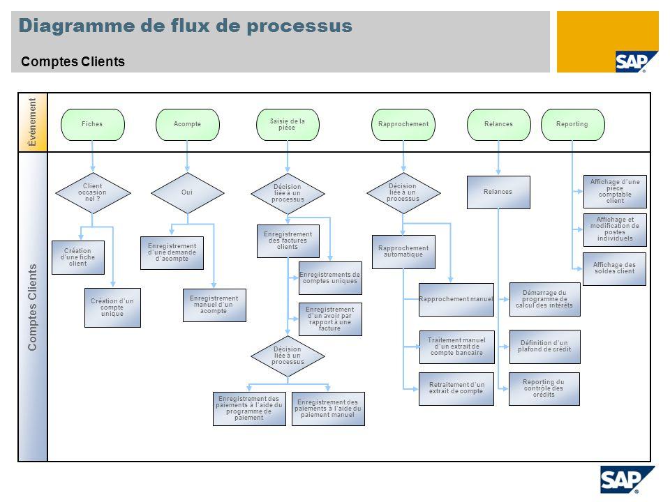 Diagramme de flux de processus Comptes Clients Client occasion nel .