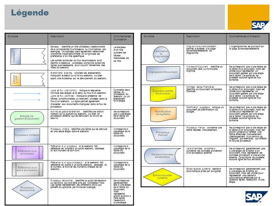 Légende SymboleDescriptionCommentaires d'utilisation Bandeau : identifie un rôle utilisateur (Gestionnaire de la comptabilité fournisseurs ou Commercial, par exemple).