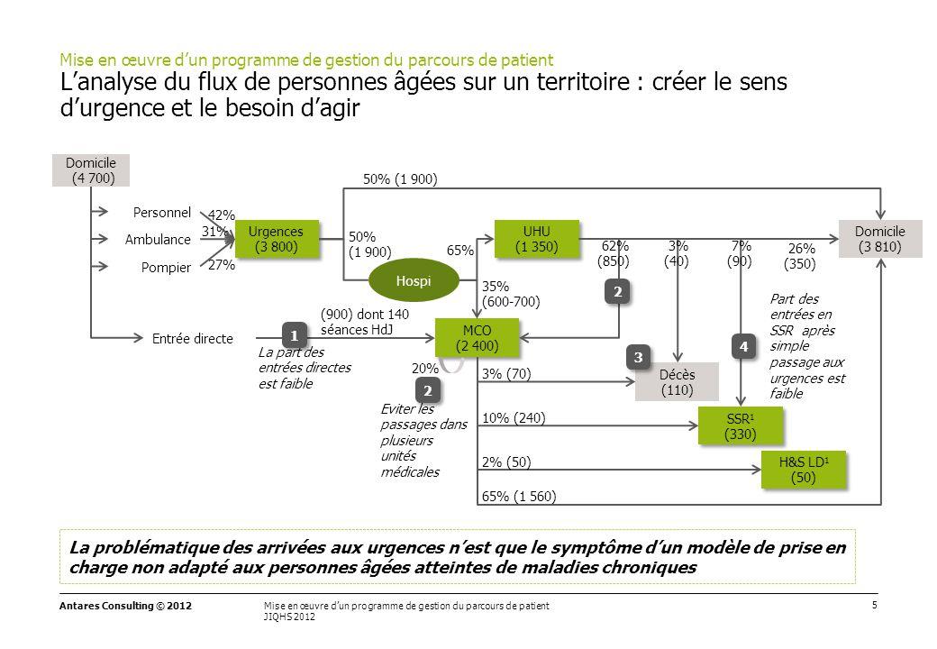 5 Mise en œuvre d'un programme de gestion du parcours de patient JIQHS 2012 Antares Consulting © 2012 L'analyse du flux de personnes âgées sur un terr
