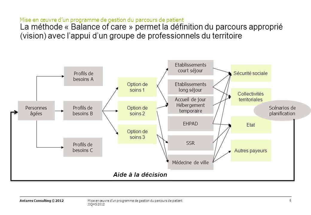 6 Mise en œuvre d'un programme de gestion du parcours de patient JIQHS 2012 Antares Consulting © 2012 La méthode « Balance of care » permet la définit