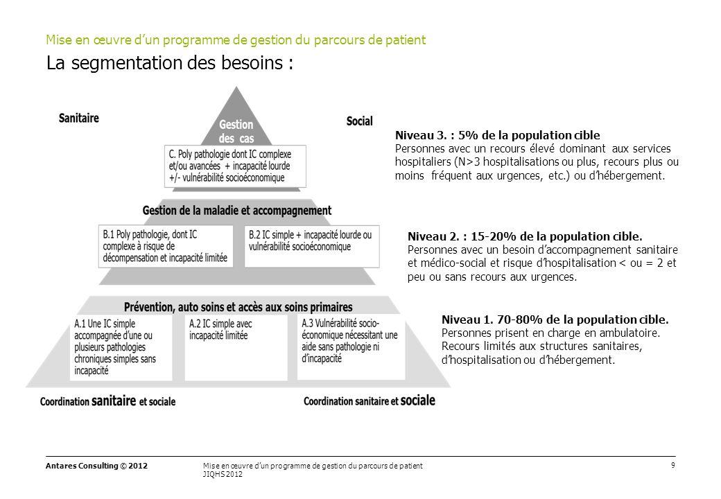 9 Mise en œuvre d'un programme de gestion du parcours de patient JIQHS 2012 Antares Consulting © 2012 La segmentation des besoins : Mise en œuvre d'un