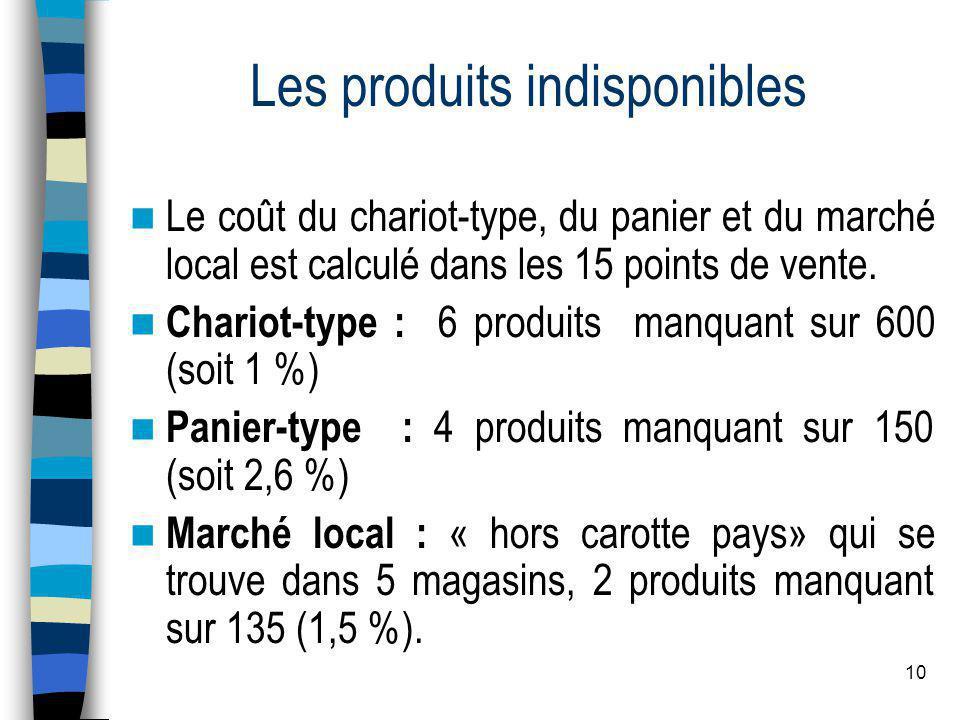 10 Les produits indisponibles  Le coût du chariot-type, du panier et du marché local est calculé dans les 15 points de vente.  Chariot-type : 6 prod