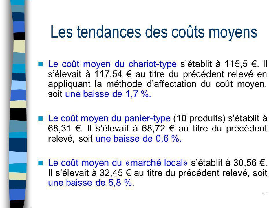 11 Les tendances des coûts moyens  Le coût moyen du chariot-type s'établit à 115,5 €. Il s'élevait à 117,54 € au titre du précédent relevé en appliqu