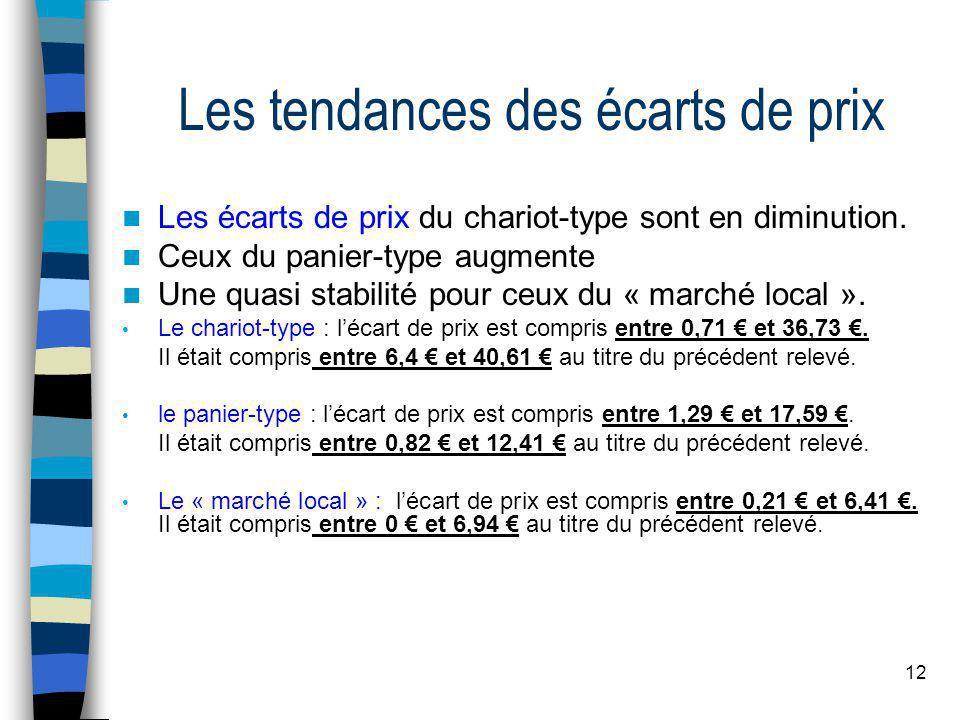 12 Les tendances des écarts de prix  Les écarts de prix du chariot-type sont en diminution.