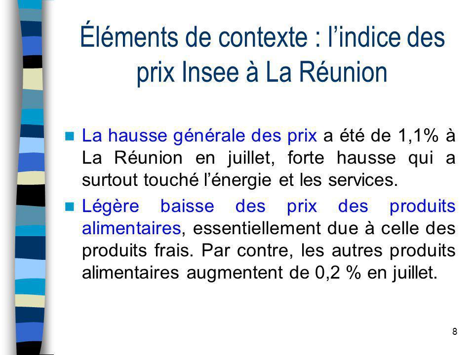 8 Éléments de contexte : l'indice des prix Insee à La Réunion  La hausse générale des prix a été de 1,1% à La Réunion en juillet, forte hausse qui a surtout touché l'énergie et les services.