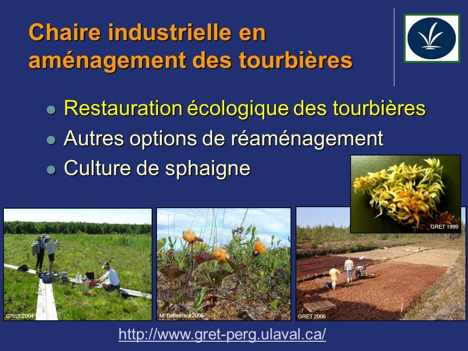 La méthode canadienne de restauration 1- Préparation du terrain 2- Récolte des sphaignes d'une tourbière naturelle  Guide de restauration des tourbières http://www.peatmoss.com/pm-restguide.php GRET 2005 GRET 1999
