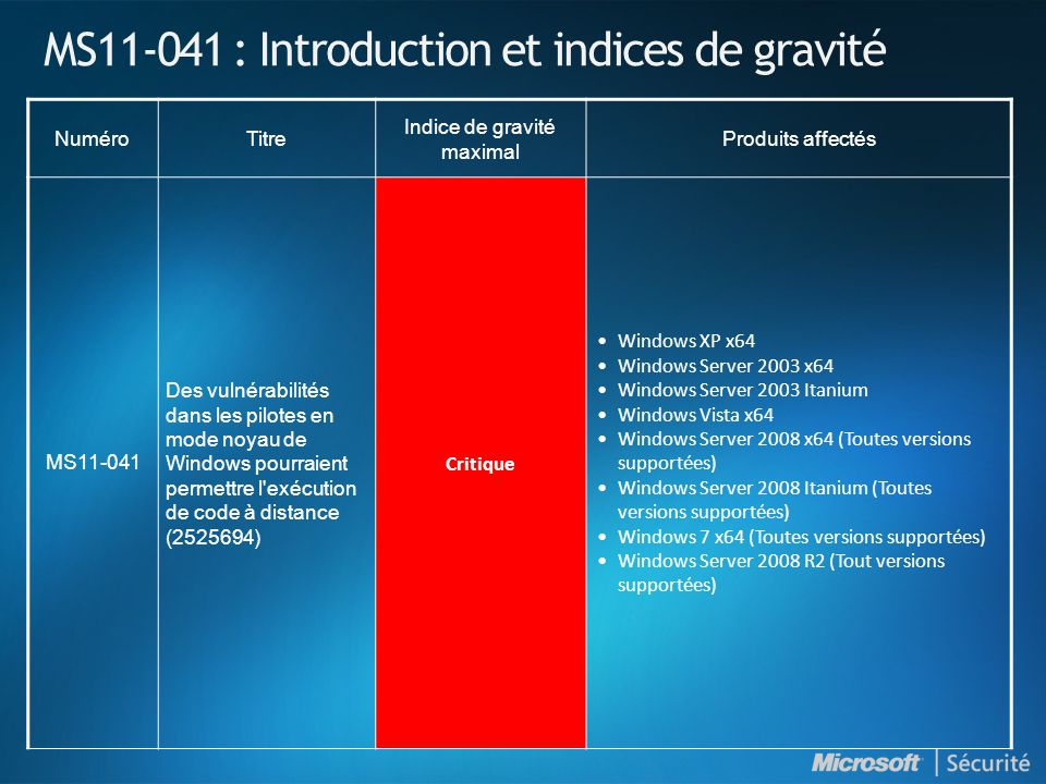 MS11-041 : Introduction et indices de gravité NuméroTitre Indice de gravité maximal Produits affectés MS11-041 Des vulnérabilités dans les pilotes en mode noyau de Windows pourraient permettre l exécution de code à distance (2525694) Critique •Windows XP x64 •Windows Server 2003 x64 •Windows Server 2003 Itanium •Windows Vista x64 •Windows Server 2008 x64 (Toutes versions supportées) •Windows Server 2008 Itanium (Toutes versions supportées) •Windows 7 x64 (Toutes versions supportées) •Windows Server 2008 R2 (Tout versions supportées)