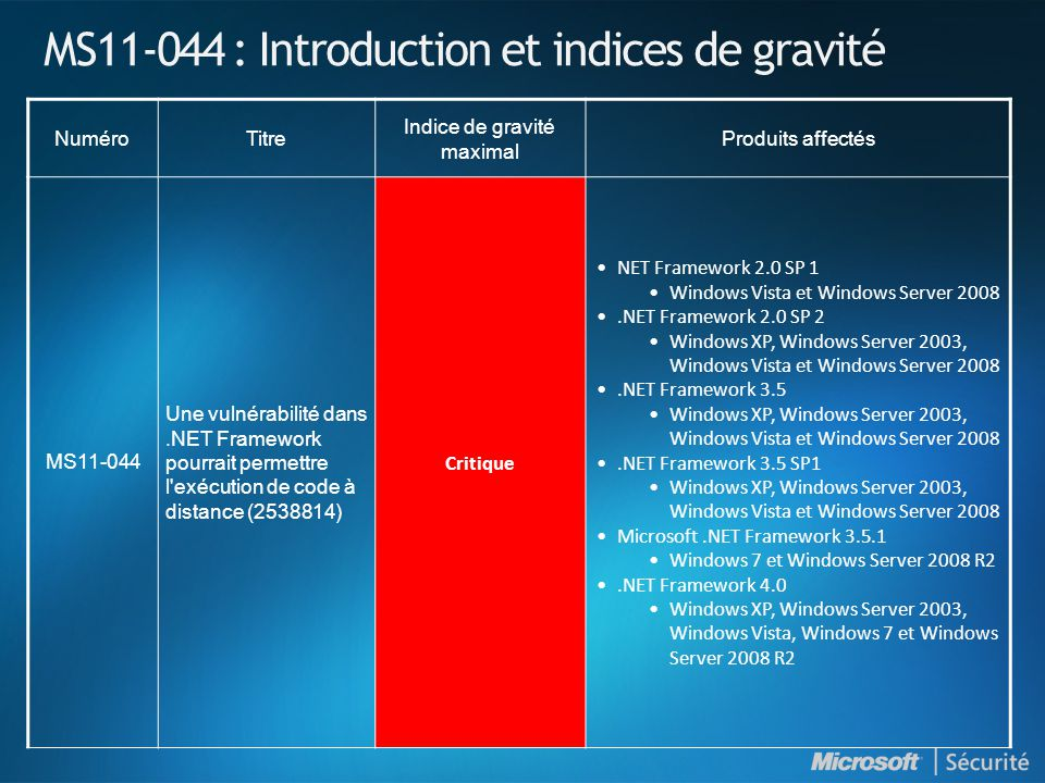 MS11-044 : Introduction et indices de gravité NuméroTitre Indice de gravité maximal Produits affectés MS11-044 Une vulnérabilité dans.NET Framework pourrait permettre l exécution de code à distance (2538814) Critique •NET Framework 2.0 SP 1 •Windows Vista et Windows Server 2008 •.NET Framework 2.0 SP 2 •Windows XP, Windows Server 2003, Windows Vista et Windows Server 2008 •.NET Framework 3.5 •Windows XP, Windows Server 2003, Windows Vista et Windows Server 2008 •.NET Framework 3.5 SP1 •Windows XP, Windows Server 2003, Windows Vista et Windows Server 2008 •Microsoft.NET Framework 3.5.1 •Windows 7 et Windows Server 2008 R2 •.NET Framework 4.0 •Windows XP, Windows Server 2003, Windows Vista, Windows 7 et Windows Server 2008 R2