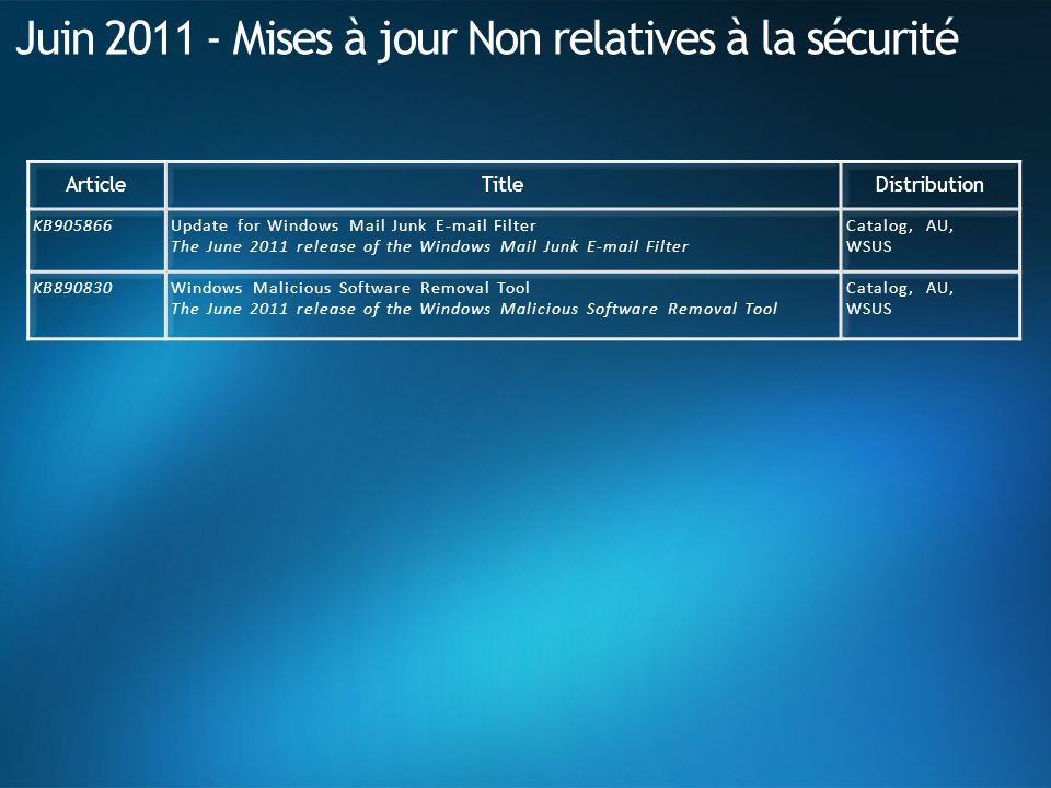 Juin 2011 - Mises à jour Non relatives à la sécurité ArticleTitleDistribution KB905866Update for Windows Mail Junk E-mail Filter The June 2011 release of the Windows Mail Junk E-mail Filter Catalog, AU, WSUS KB890830Windows Malicious Software Removal Tool The June 2011 release of the Windows Malicious Software Removal Tool Catalog, AU, WSUS