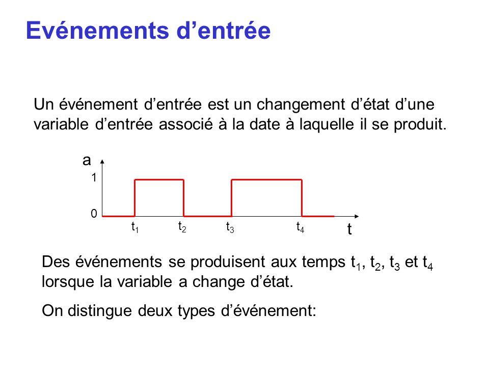 Evénements d'entrée Un événement d'entrée est un changement d'état d'une variable d'entrée associé à la date à laquelle il se produit. a t 1 0 t1t1 t2