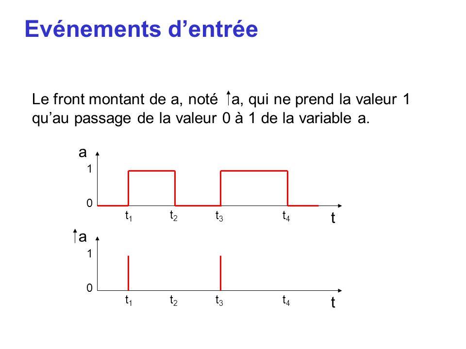 Evénements d'entrée Le front montant de a, noté a, qui ne prend la valeur 1 qu'au passage de la valeur 0 à 1 de la variable a. a t 1 0 t1t1 t2t2 t3t3
