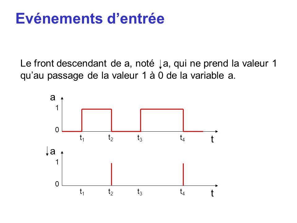 Evénements d'entrée Le front descendant de a, noté a, qui ne prend la valeur 1 qu'au passage de la valeur 1 à 0 de la variable a. a t 1 0 t1t1 t2t2 t3