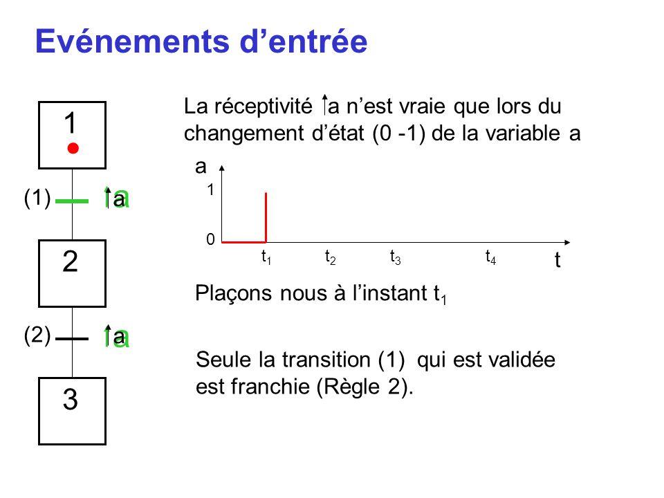 Evénements d'entrée a t 1 0 t1t1 t2t2 t3t3 t4t4 1 2 3 La réceptivité a n'est vraie que lors du changement d'état (0 -1) de la variable a (1) (2) Plaço