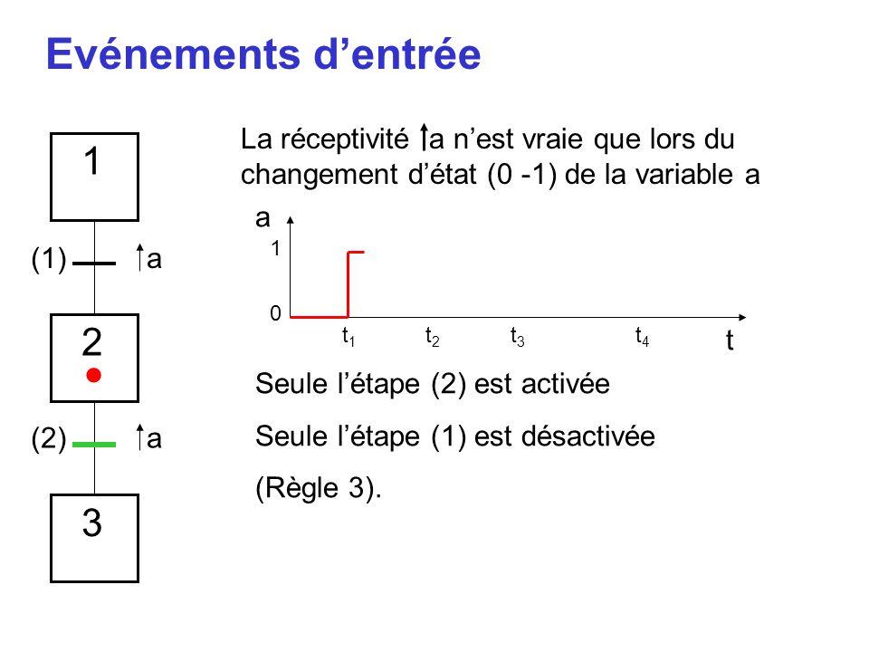 Evénements d'entrée a t 1 0 t1t1 t2t2 t3t3 t4t4 1 2 3 La réceptivité a n'est vraie que lors du changement d'état (0 -1) de la variable a (1) (2) Seule