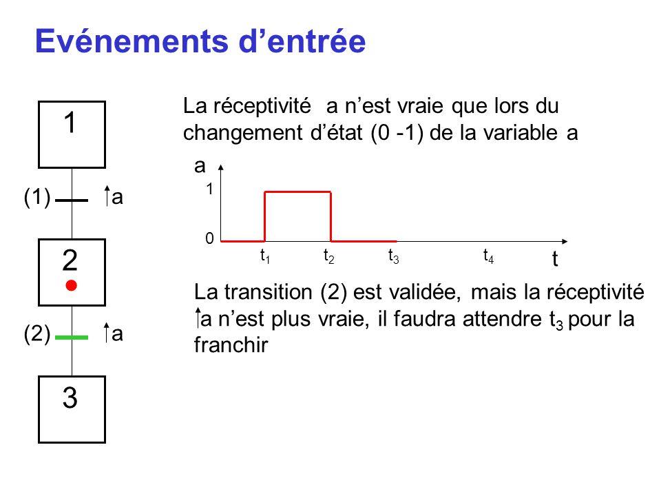 Evénements d'entrée a t 1 0 t1t1 t2t2 t3t3 t4t4 1 2 3 a a La réceptivité a n'est vraie que lors du changement d'état (0 -1) de la variable a (1) (2) L