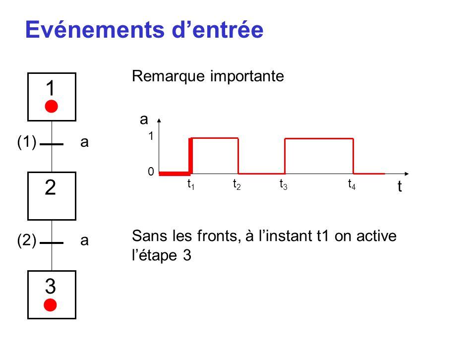 Evénements d'entrée a t 1 0 t1t1 t2t2 t3t3 t4t4 1 2 3 a a (1) (2) Sans les fronts, à l'instant t1 on active l'étape 3 Remarque importante • •