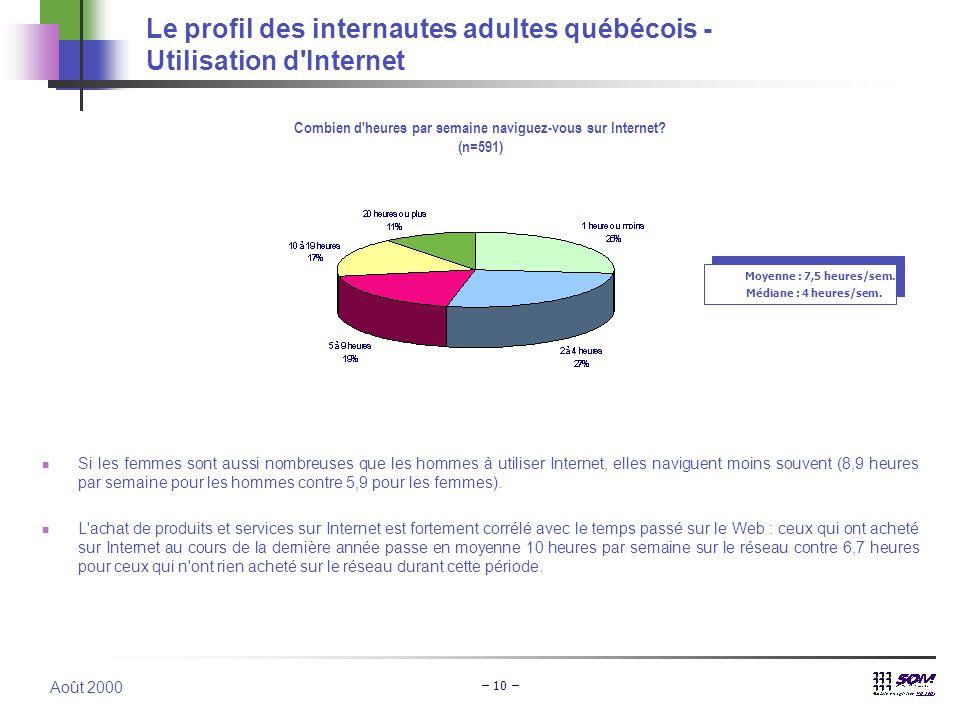 Août 2000 – 10 – Le profil des internautes adultes québécois - Utilisation d'Internet Combien d'heures par semaine naviguez-vous sur Internet? (n=591)