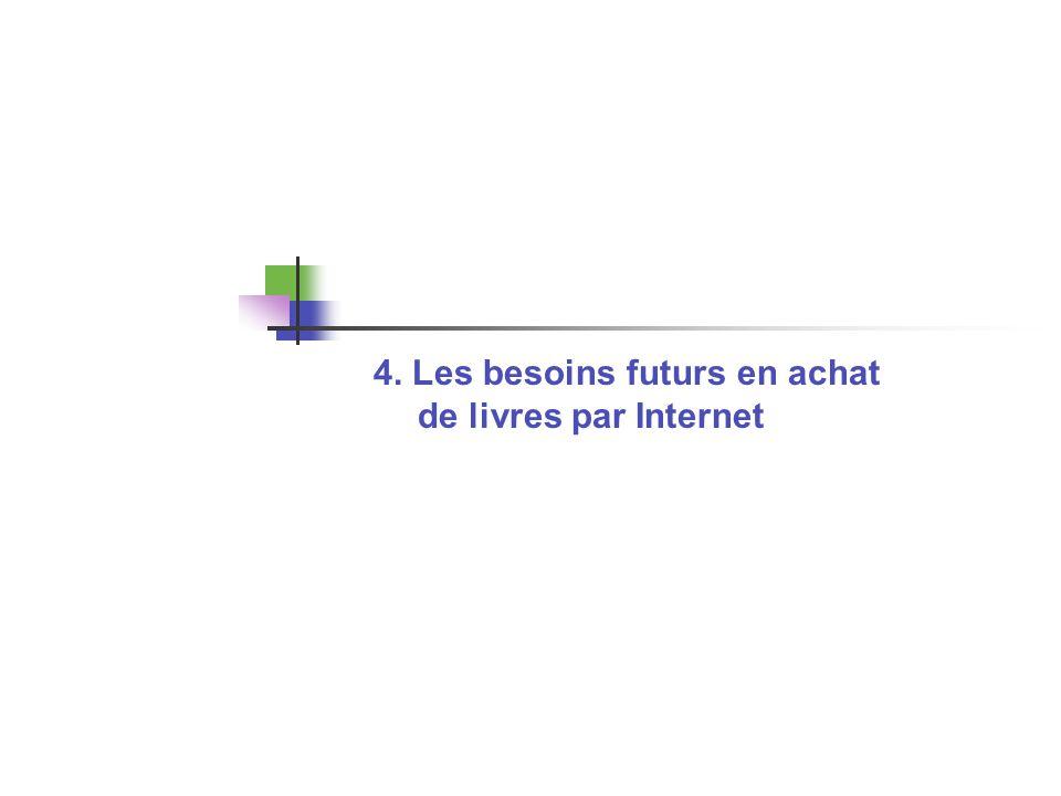 4. Les besoins futurs en achat de livres par Internet