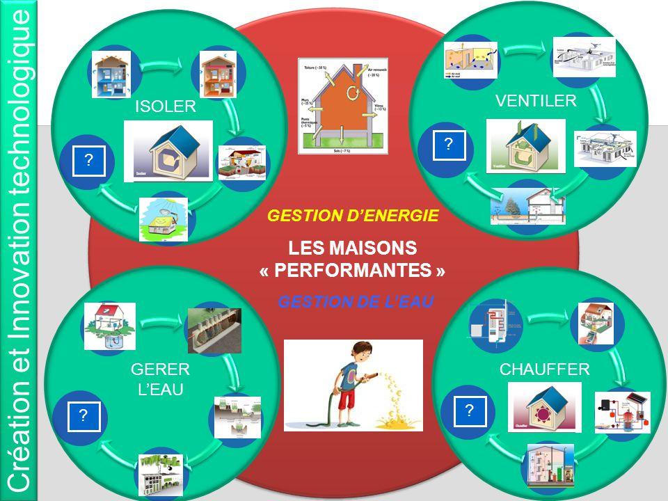 GESTION D'ENERGIE LES MAISONS « PERFORMANTES » GESTION DE L'EAU ISOLER CHAUFFER VENTILER Création et Innovation technologique GERER L'EAU ? ? ? ?