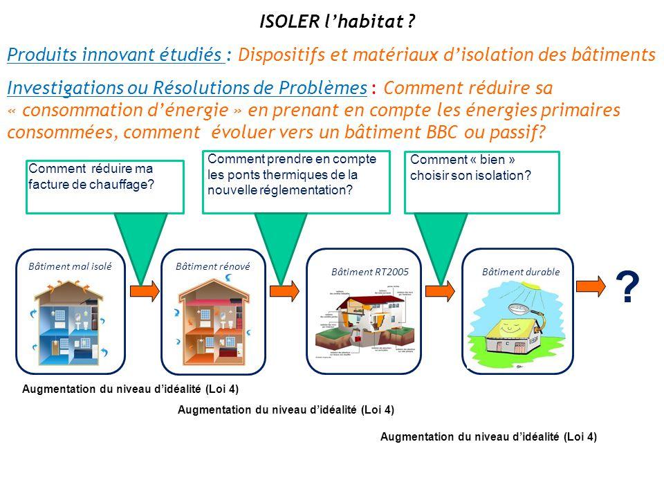 ISOLER l'habitat ? Produits innovant étudiés : Dispositifs et matériaux d'isolation des bâtiments Investigations ou Résolutions de Problèmes : Comment