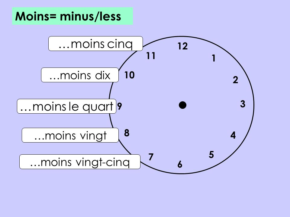 12 7 8 10 1 2 5 4 9 3 6 11 …moins le quart …moins vingt-cinq …moins vingt …moins dix …moins cinq Moins= minus/less