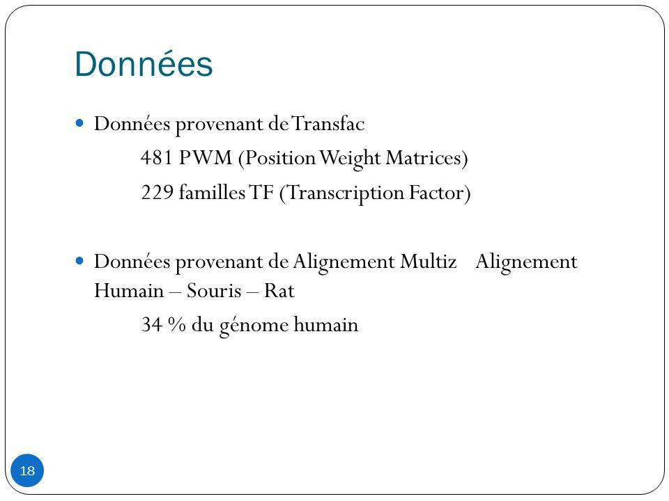 18 Données  Données provenant de Transfac 481 PWM (Position Weight Matrices) 229 familles TF (Transcription Factor)  Données provenant de Alignement Multiz Alignement Humain – Souris – Rat 34 % du génome humain